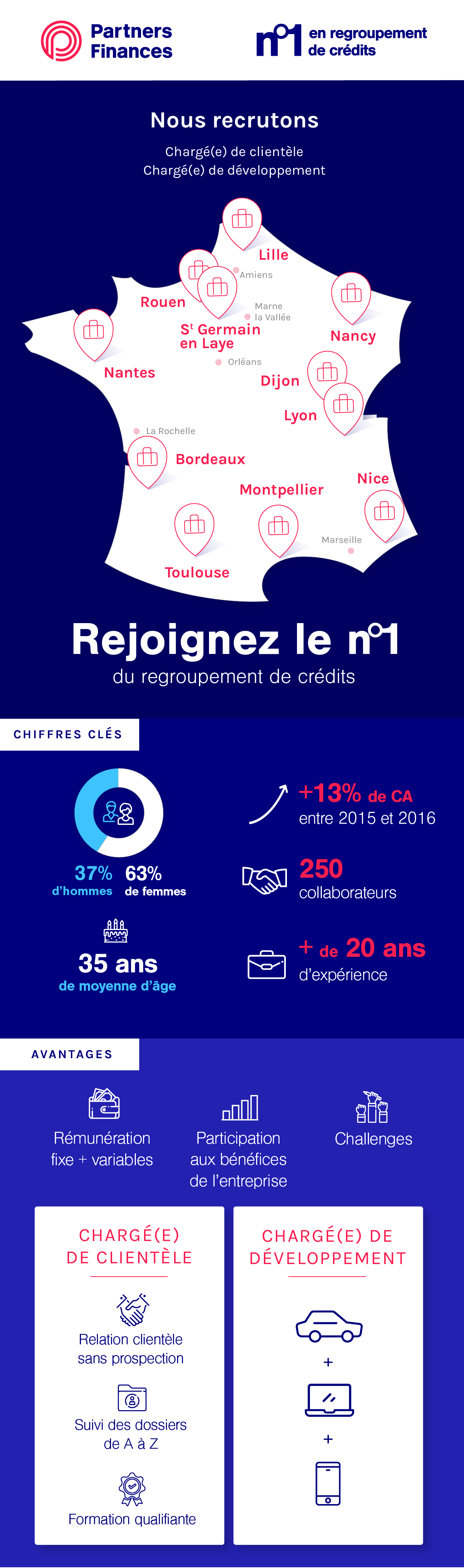 Infographie recrutement PF