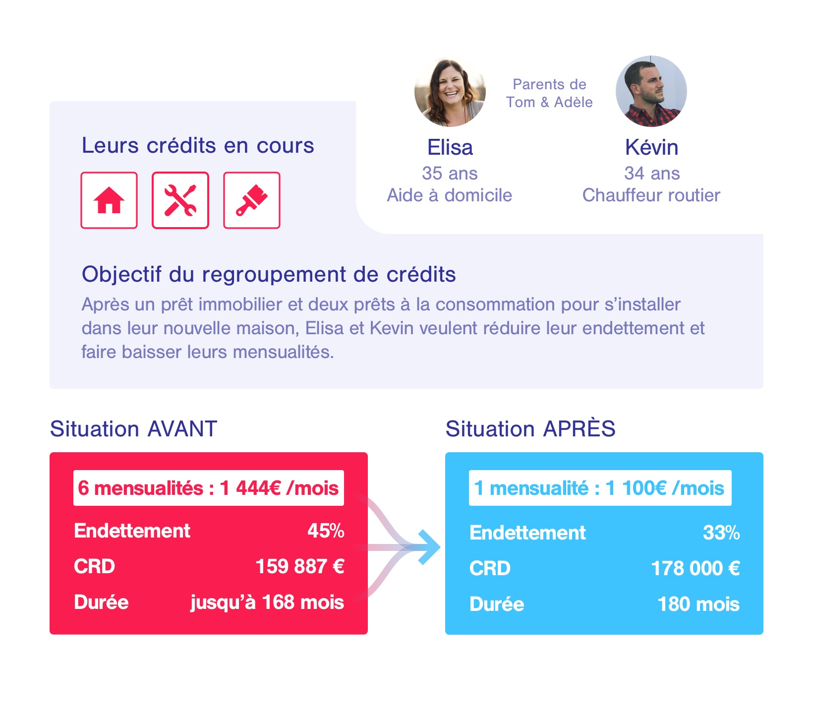 Exemple rachat de credit proprietaire